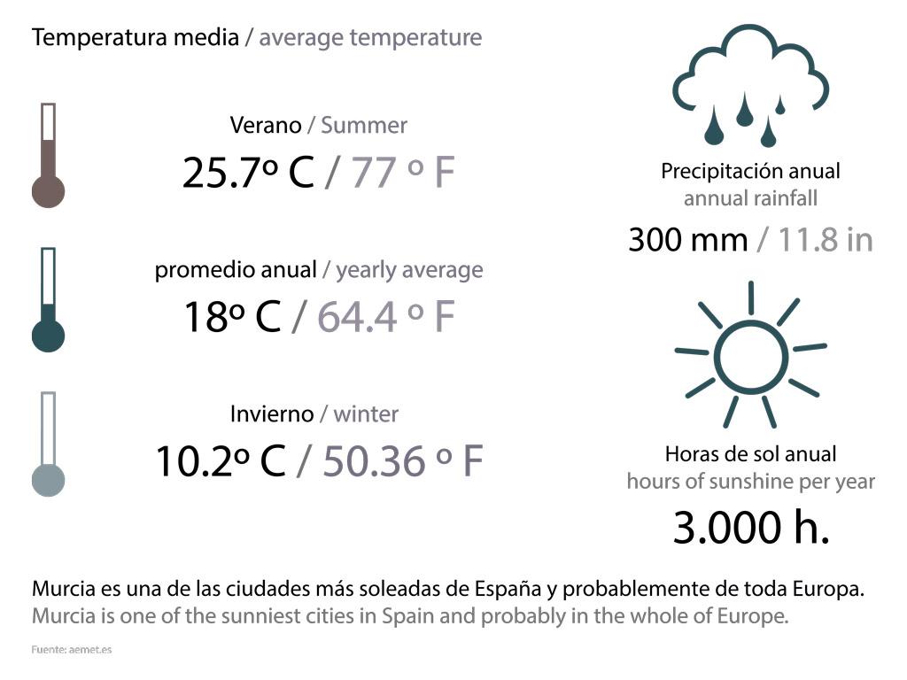 Clima en Santo Ángel - Tenemos un clima excelente para el turismo